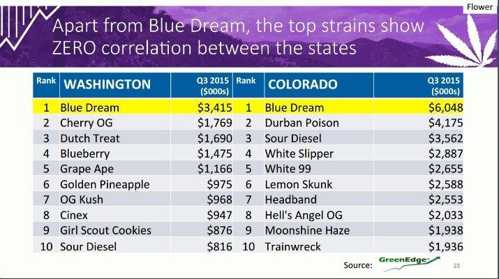 blue_dream_sales_colwsh